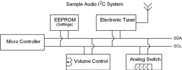 Sample Audio I2C System