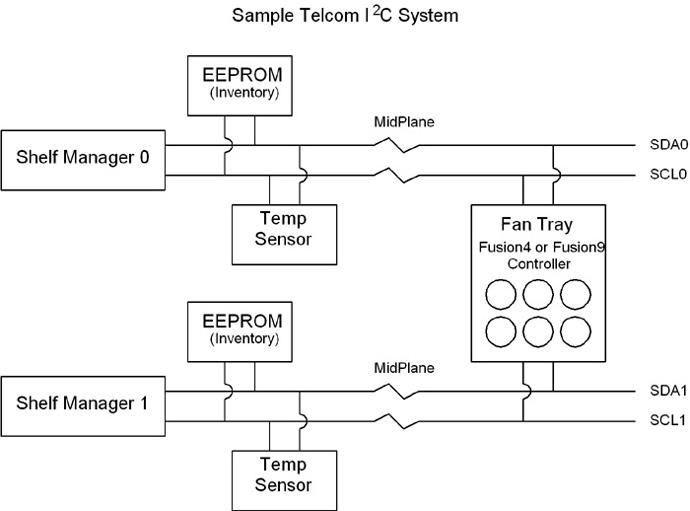 Sample Telecom I2C System