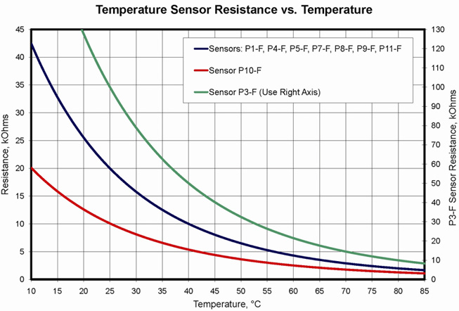 Expp K Twsh Ul moreover Cara Mengetahui Dan Membaca Nilai Resistor furthermore UPJ together with RDXL6SD also CL3512A. on omega thermistor