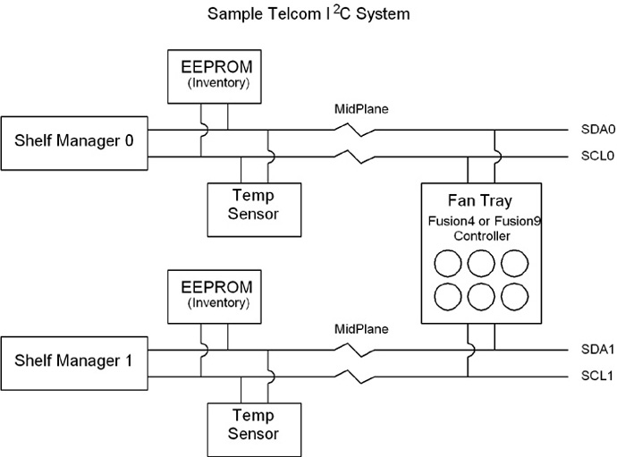 I2C Fan Speed Control in Telecom Cooling Applications – Control