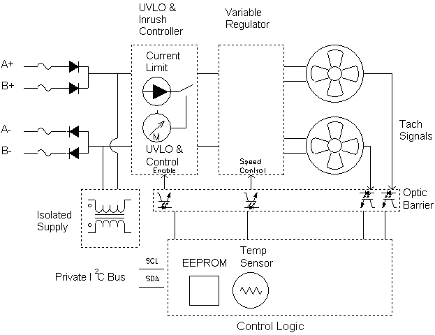 Managed FRU with private I2C bus