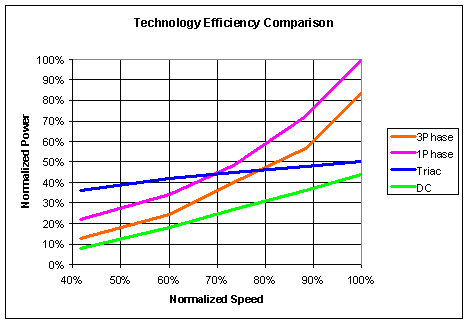 Technology Efficiency Comparison